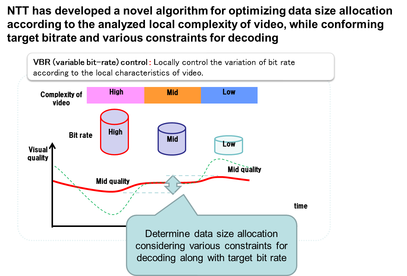 Fig.2 NTT has developed a novel algorithm for optimizing data size allocation according to the analyzed local complexity of video, while conforming target bitrate and various constraints for decoding