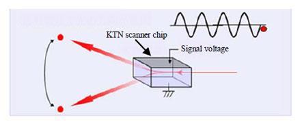 Image of KTN scanner in operation