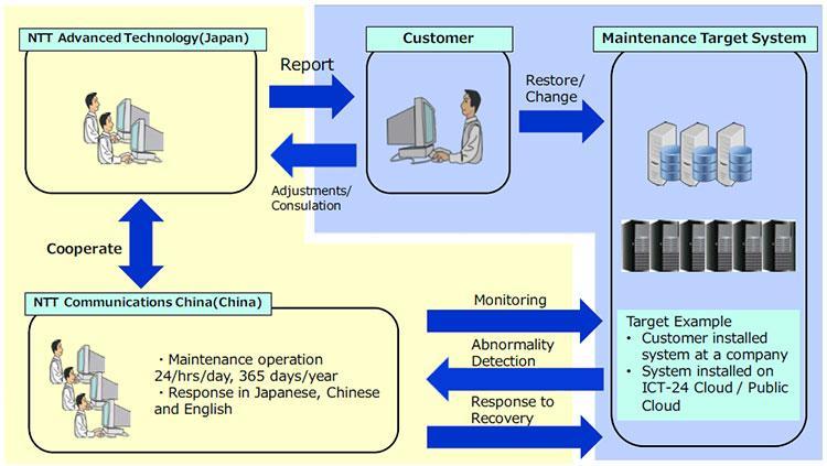 Monitoring Configuration Image