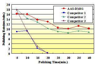 Polishing Conditions Graph