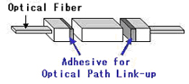 Adhesive for Optical Path Link-up