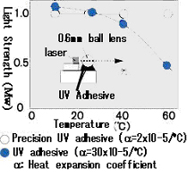 High Precision Adhesives /Temperature Properties of LD Module