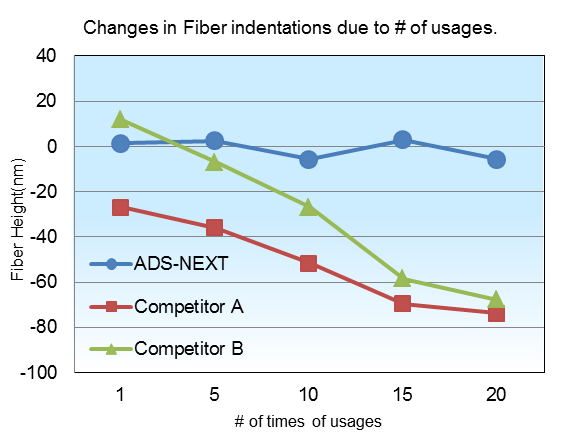 Changes in Fiber indentations due to # of usages