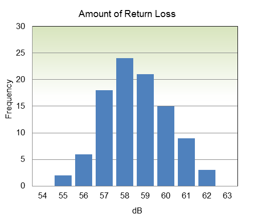 Amount of Return Loss