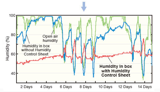 The humidity levels in a box with Humidity Control Sheet were maintained in a fixed range