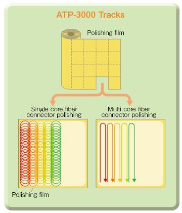 Single core fiber connector polishing,Multi-core fiber connector polishing