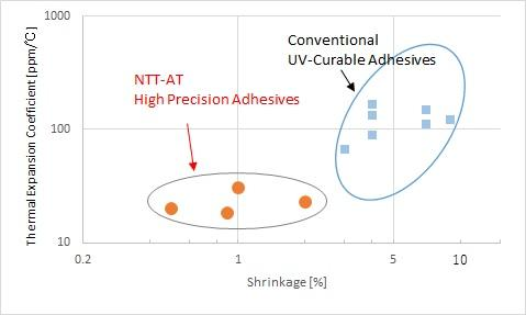 http://www.ntt-at.com/product/adhesive_hp/image/High_Precision_01.jpg
