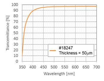Transmittance around 450nm is high