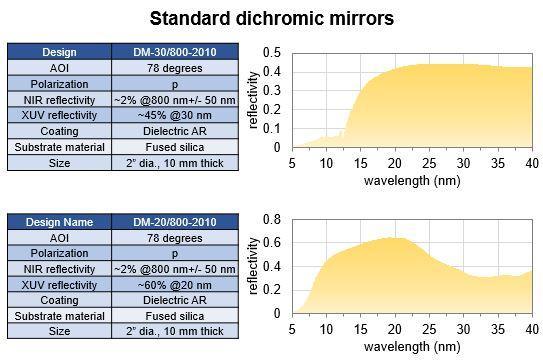 XUV_Dichroic_mirrors_spec.JPG