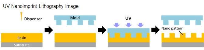 UV Nano imprint lithography Image