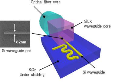 Structure of Spot-size converter