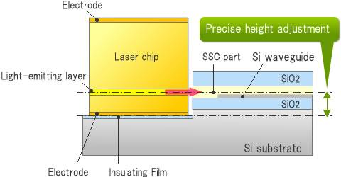 Mounting of Laser diode chip