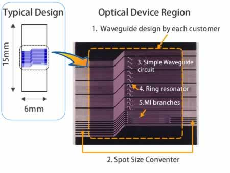 Typical Si waveguide circuit design