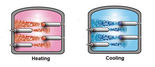 Pressure-resistant Gas Heater