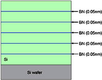 Si/BN multilayer film structure diagram