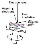 AES measurement