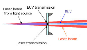 xray_focus_012 design and fabrication of euv x ray focusing systems ntt at light transmission diagram at bakdesigns.co